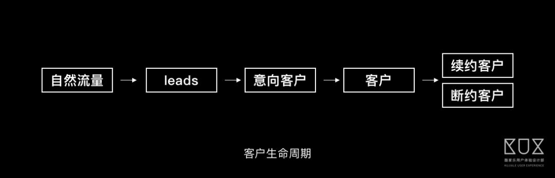 如何理解復雜的B端業務