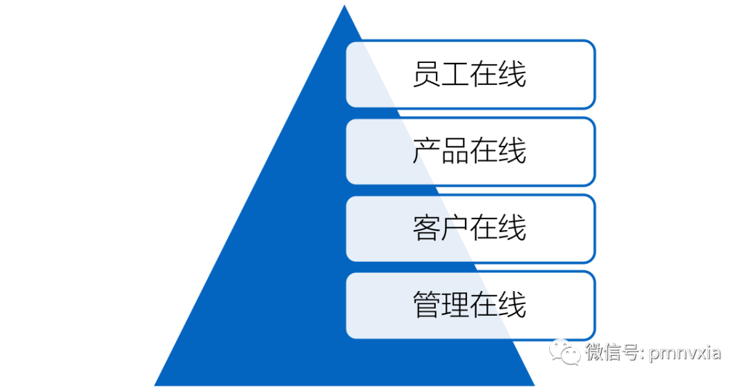 同样是建立私域流量池:加推和企业微信的差别在哪里?