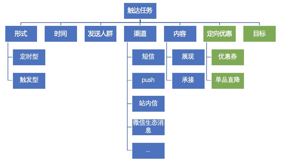 用户运营之触达系统搭建插图3