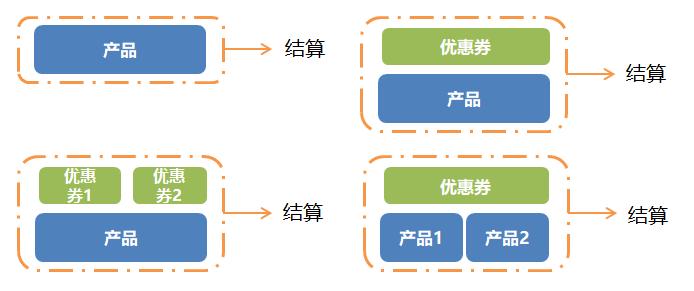 电商优惠券产品设计:整体框架分析插图