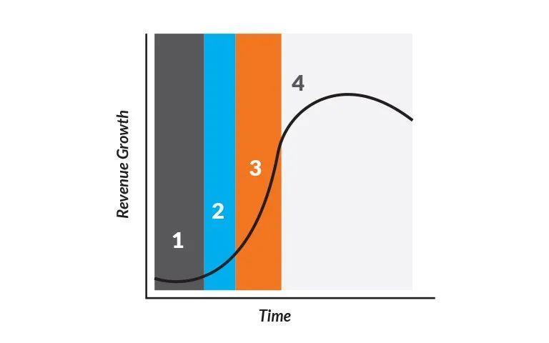 Hubspot: 从0到百亿市值的成长之路