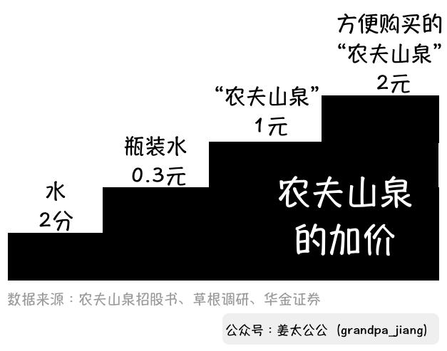 農夫山泉啟示錄:零售價2塊錢的水,水值2分錢【姜太公公】