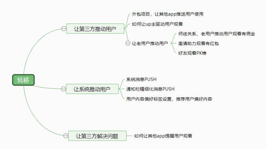 用HMW方fǎ处理产品需qiú
