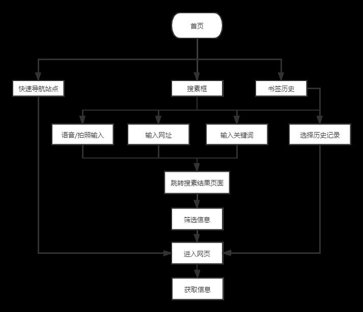 夸克产品分析报告:如何以用户为核心打造内容聚合平台插图11