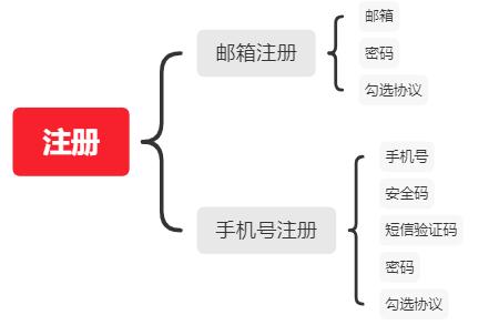 注册登录功能设计(一):全面的逻辑分析