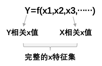 推荐算法模型应用——活动运营沙盘/促活引擎