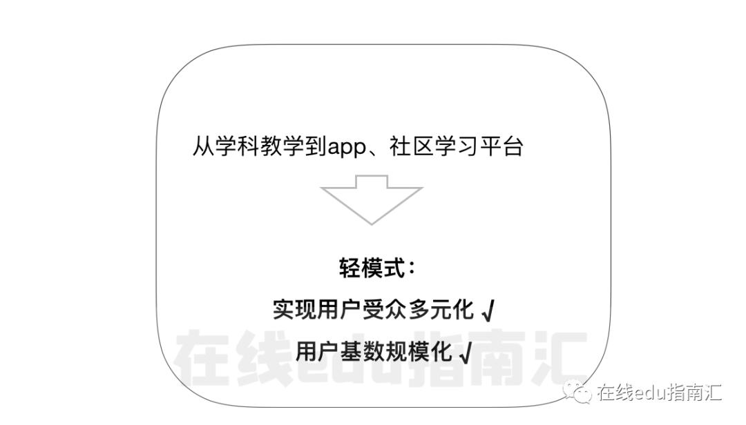 小鹅通代运营详细分析在线教育7年发展探索(图3)