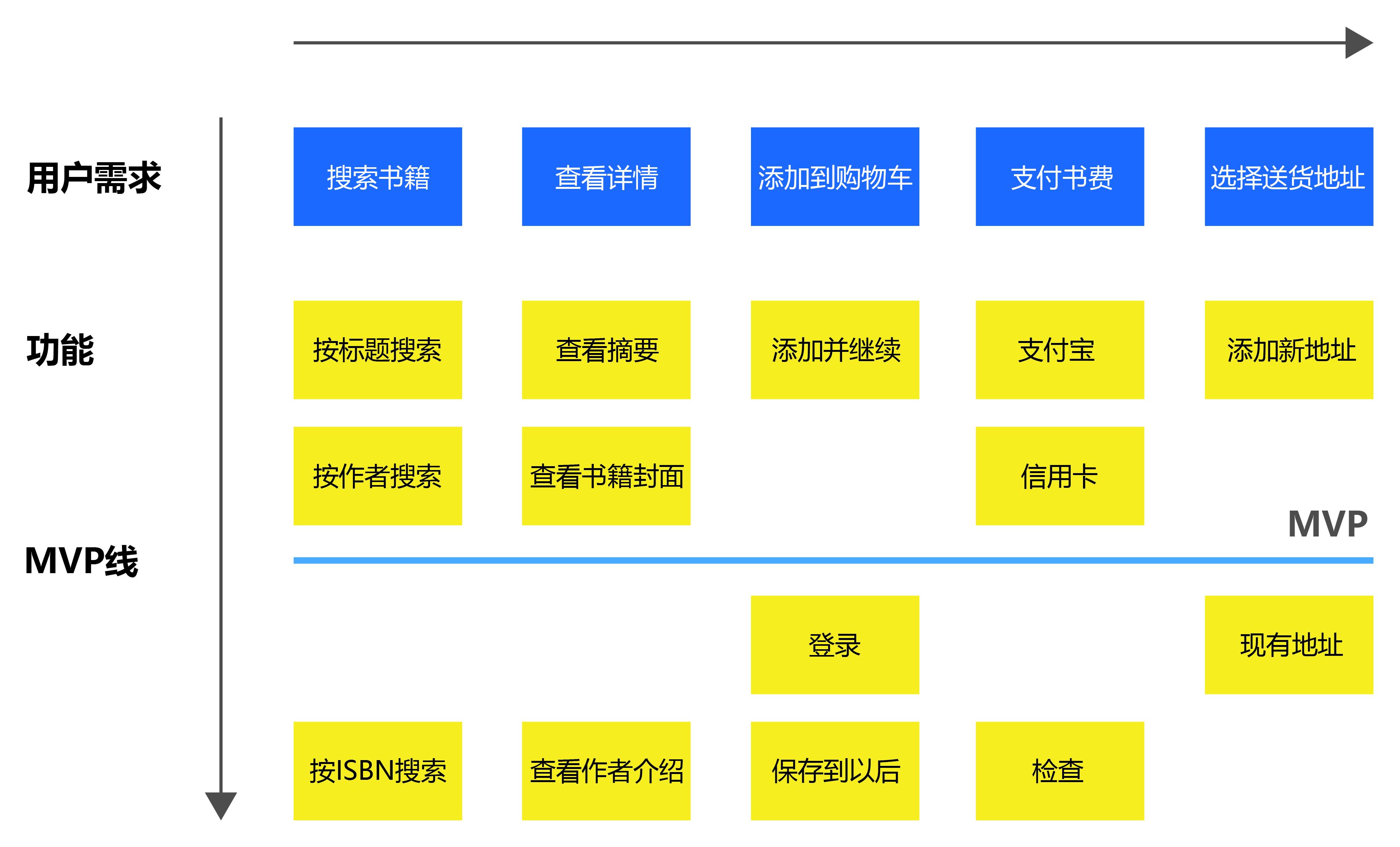 功能地图通常用于确定产品的功能范围