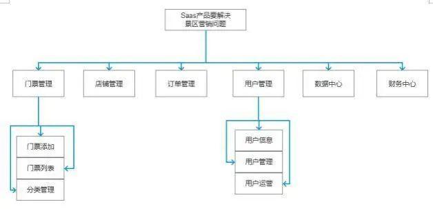 SaaS产品如何做好从0到1的架构搭建?