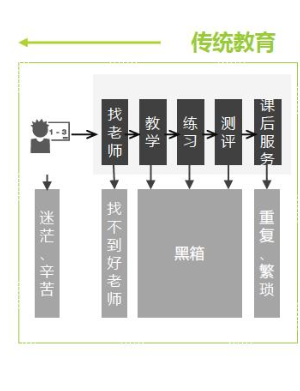 产品分析:腾讯课堂的迅速崛起之路插图5