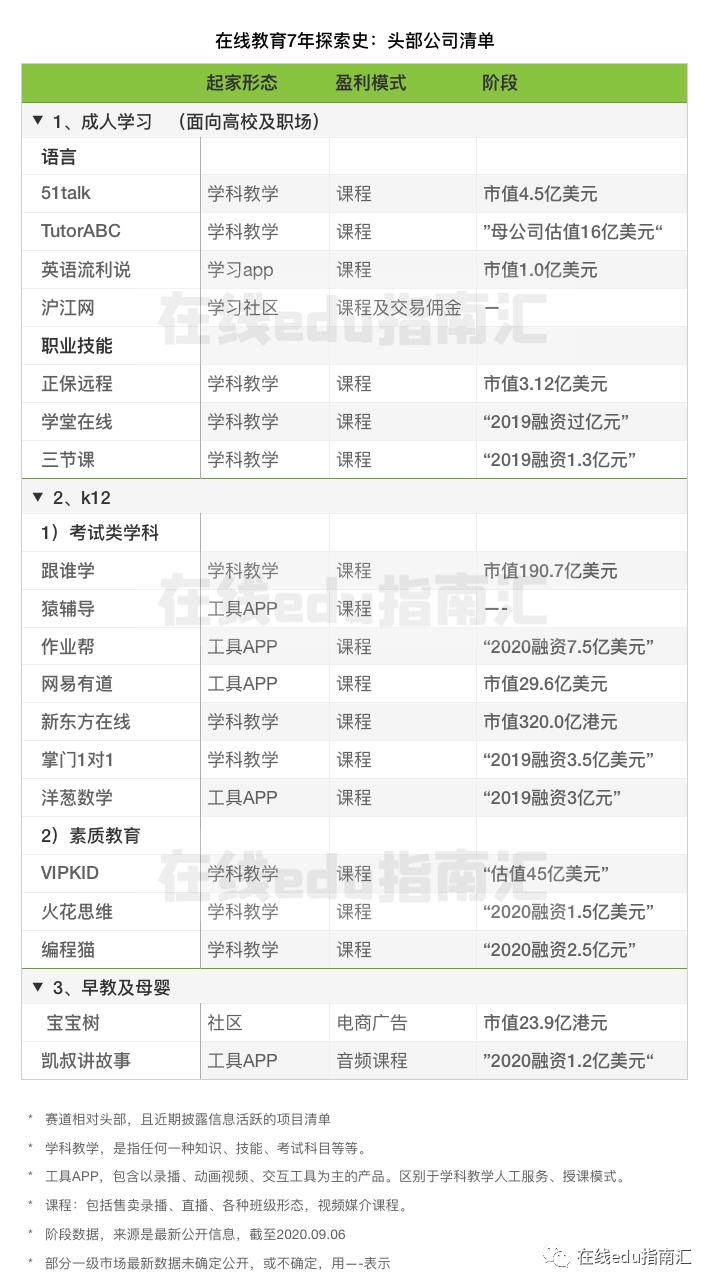 小鹅通代运营详细分析在线教育7年发展探索(图7)