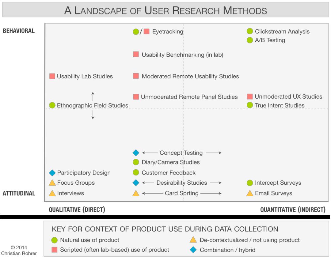 用户研究的3个纬度和18种方法