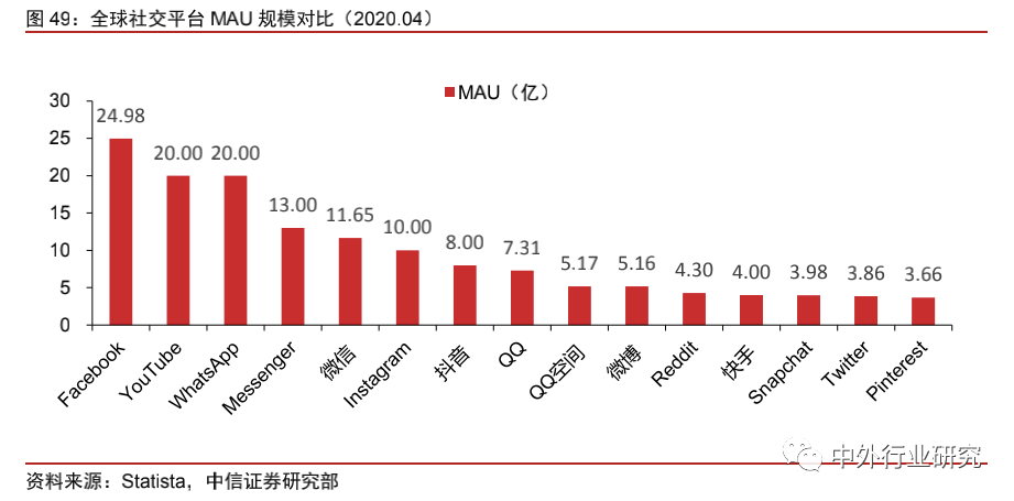 中美网红经济生态对比:中国规模优势明显,美国短板有待补齐