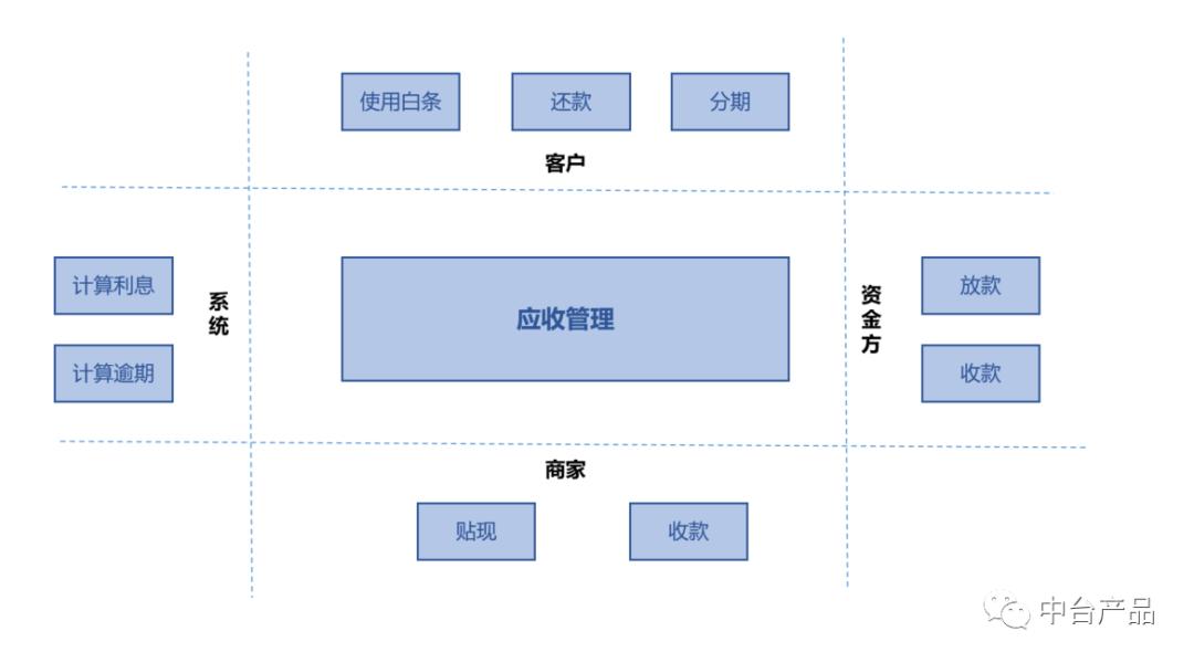 B2B电商平台支付及金融模块设计(下)