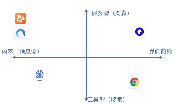 夸克产品分析报告:如何以用户为核心打造内容聚合平台插图3