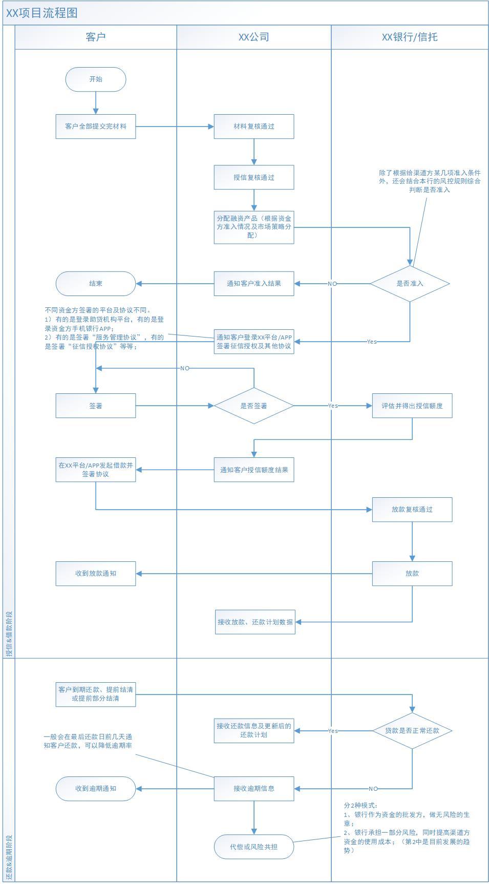 信贷产品接口设计