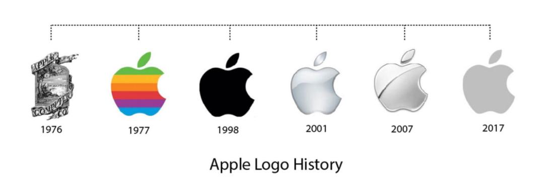 品牌升级就是换个Logo?