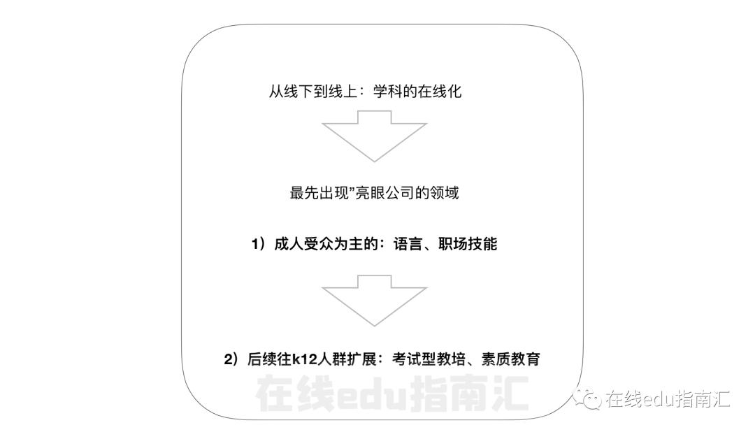 小鹅通代运营详细分析在线教育7年发展探索(图2)