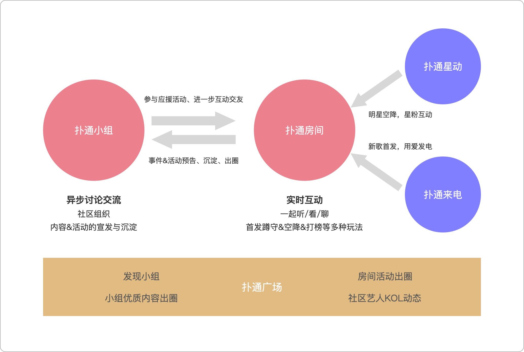 拆解QQ音乐扑通社区:聊聊音乐+社区新模式插图6