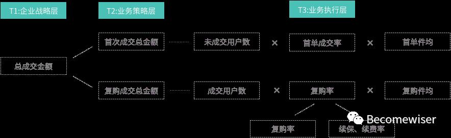 干货整理:用户运营体系的推导思考插图4