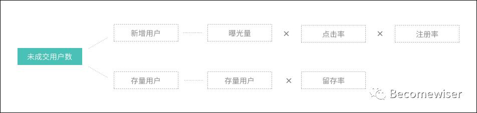干货整理:用户运营体系的推导思考插图5