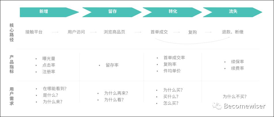 干货整理:用户运营体系的推导思考插图6