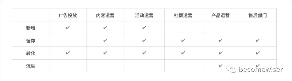 干货整理:用户运营体系的推导思考插图8