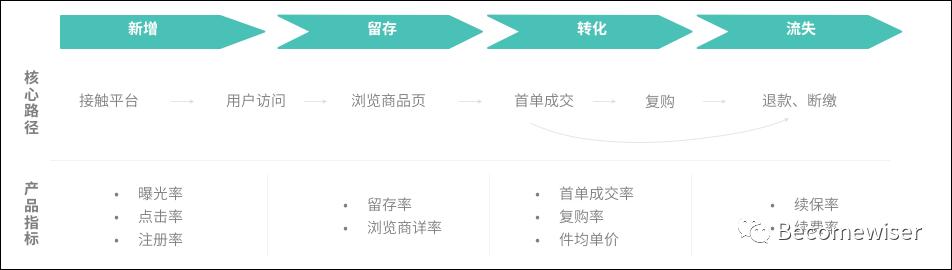 干货整理:用户运营体系的推导思考插图2