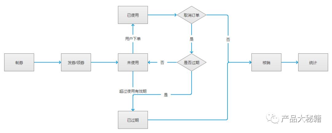 电商系统-优惠券核销(四)
