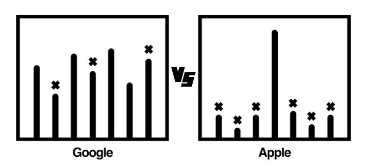 APP设计总结,苹果vs谷歌系统差异
