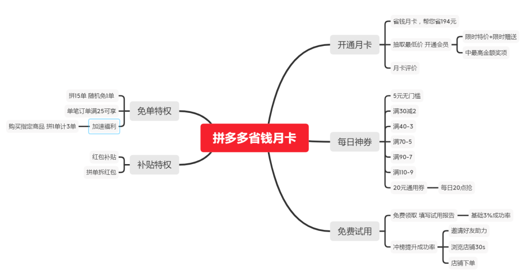 平台券包产品竞品分析