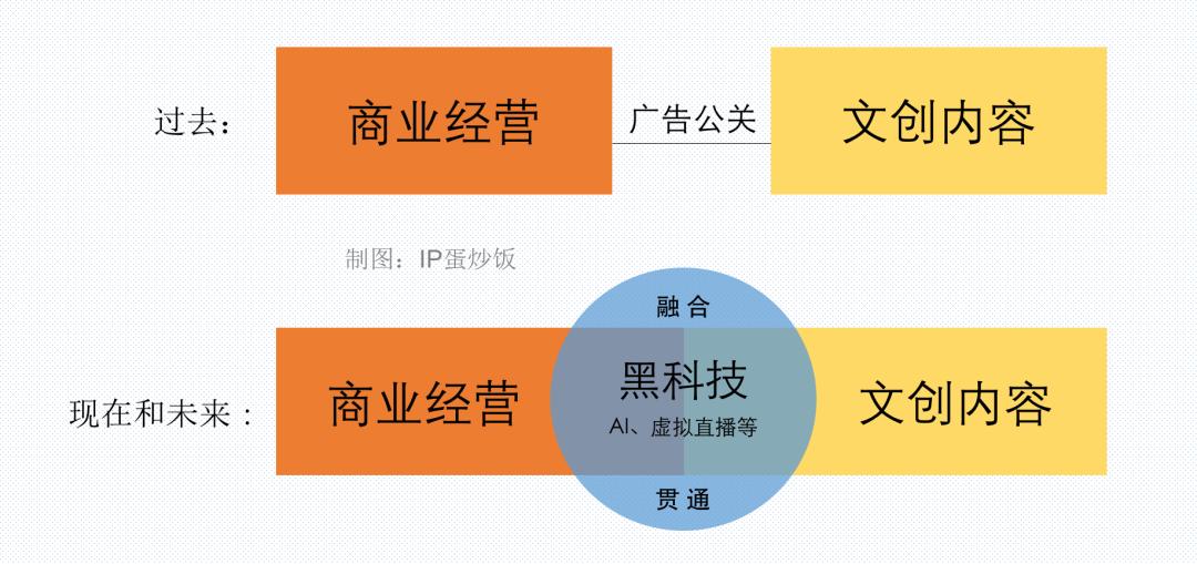 中國虛擬偶像/虛擬人IP全掃描:黑科技篇