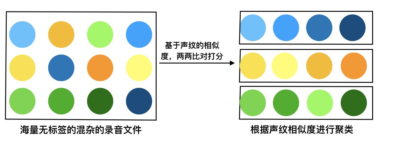 声纹识别 N:N聚类算法