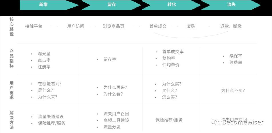 干货整理:用户运营体系的推导思考插图7