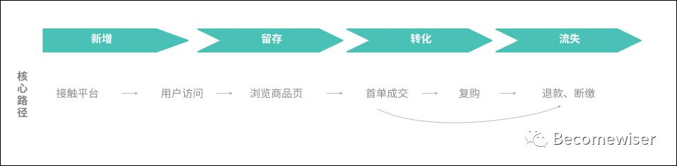 干货整理:用户运营体系的推导思考插图1