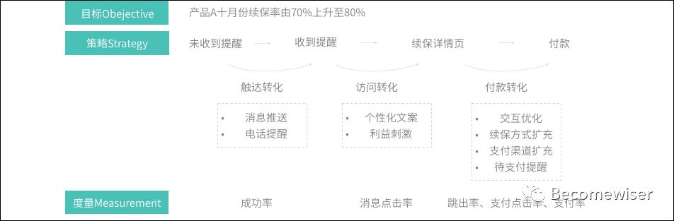 干货整理:用户运营体系的推导思考插图12