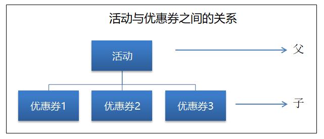 电商优惠券产品设计:整体框架分析插图13