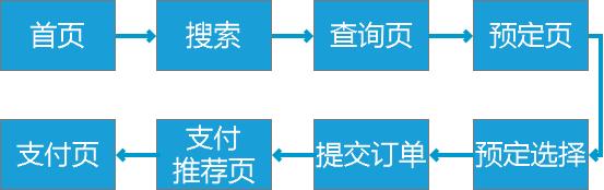 从支付流程出发,分析去哪儿旅行插图8