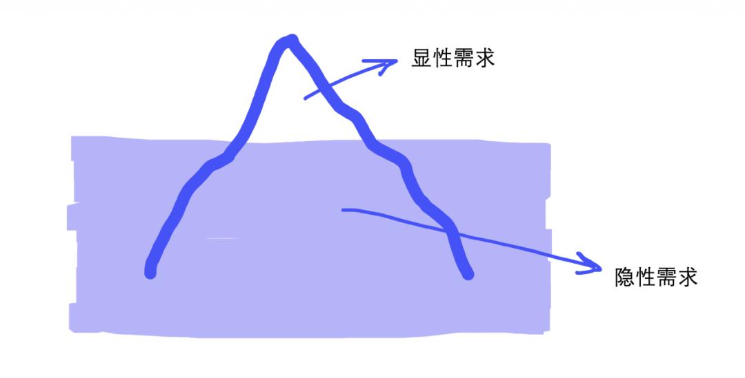 来自落地页的自我检讨:爬坡VS滑滑梯?
