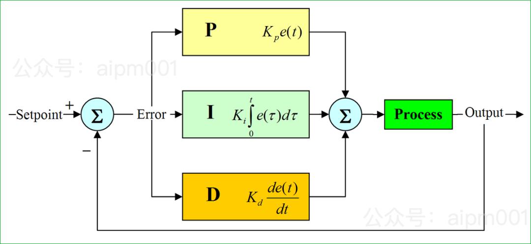 经典的自动控制算法 PID ,了解一下?