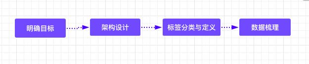 数据产品索隆,标签体系建设流程02