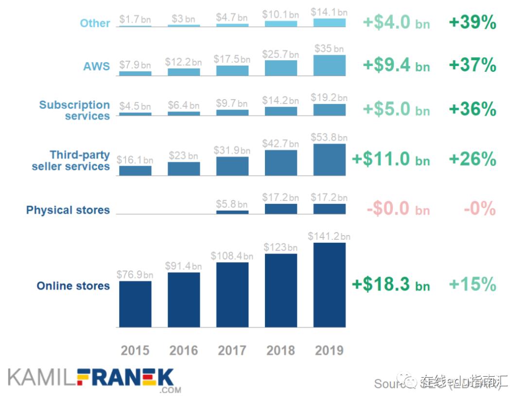 亚马逊:如何从卖书起家到1.6万亿美元市值