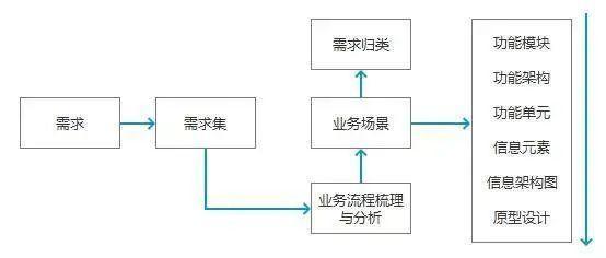 B端产品需qiú的3个层次,你都了解吗?