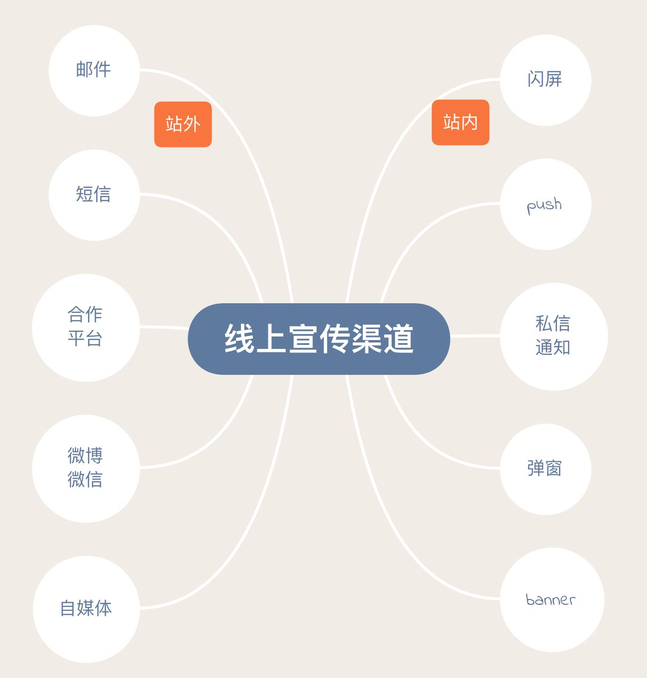 宣传渠道分布图.png