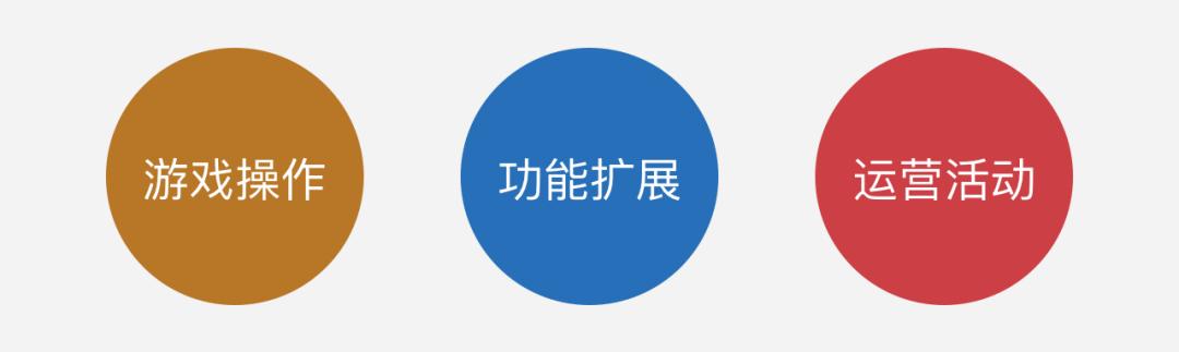 电商游戏专题03-交互设计篇