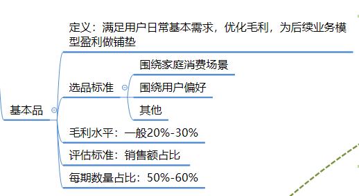 社区团购模式下,商品的运营逻辑分析插图(5)