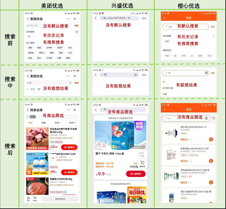 社区团购产品竞品分析:美团优选、橙心优选、多多买菜、兴盛优选插图(12)