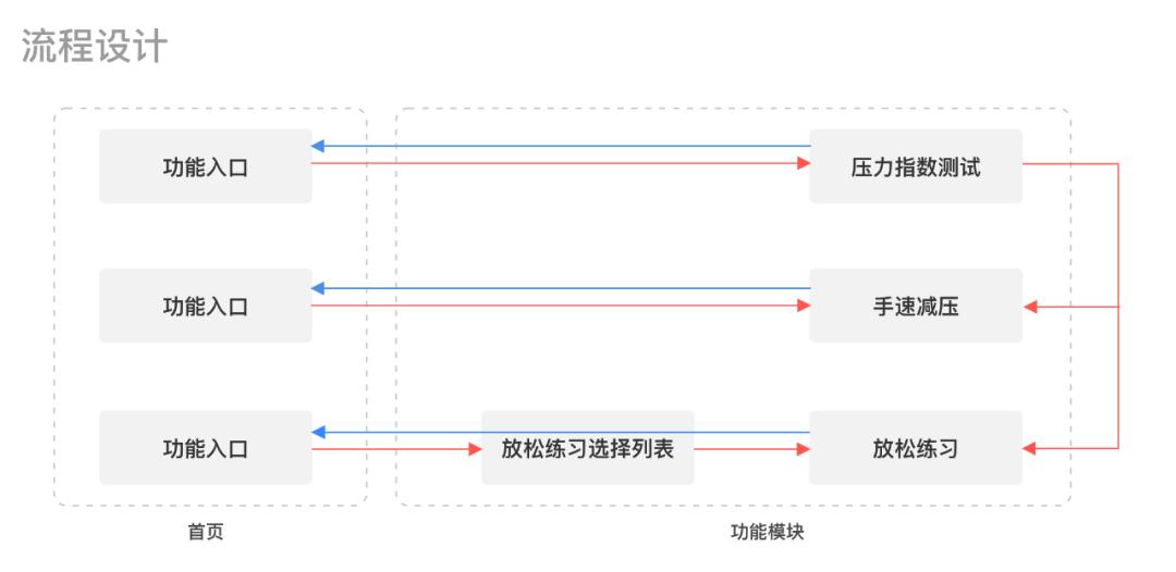 四步教你打造「专属」交互设计自查表