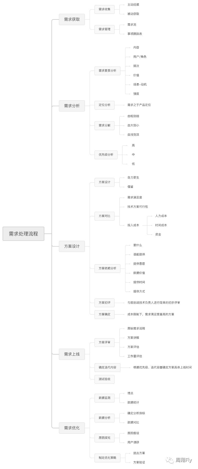需求系列(一)——需求处理流程