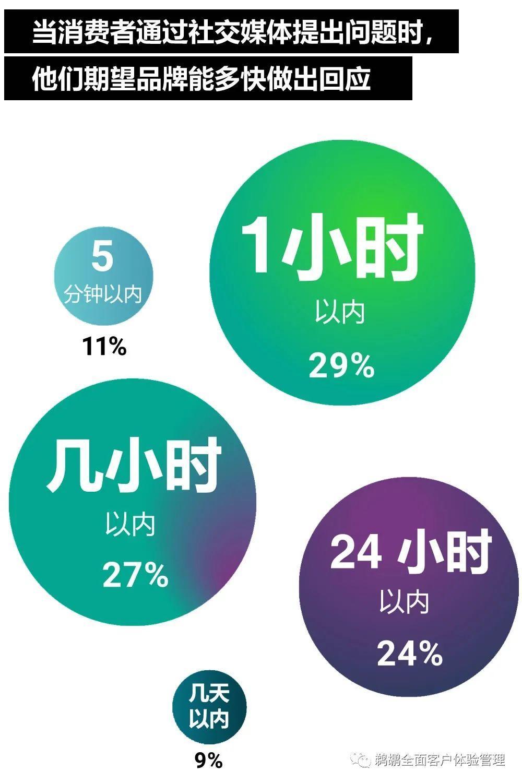 译体验|Bazaarvoice:2020 消费者体验指数报告